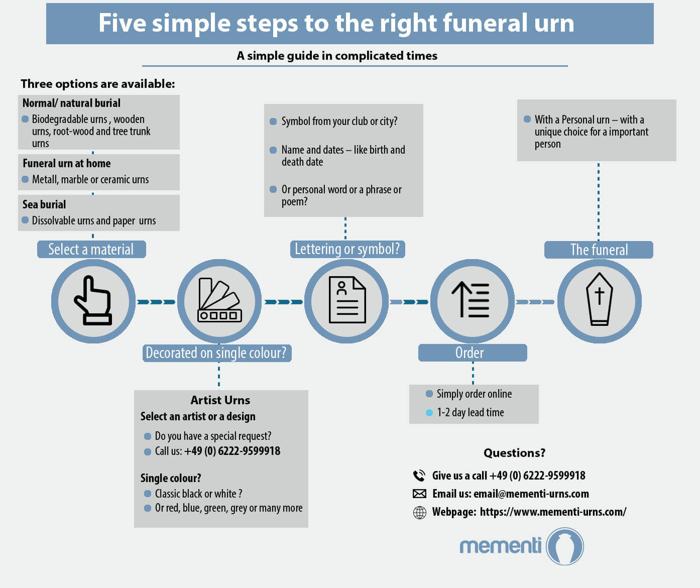 info timeline graphicbuy a funeral urn